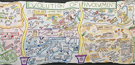 Evolution of Involvement Conference Graphic 2017